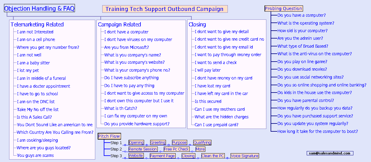 tech support contract
